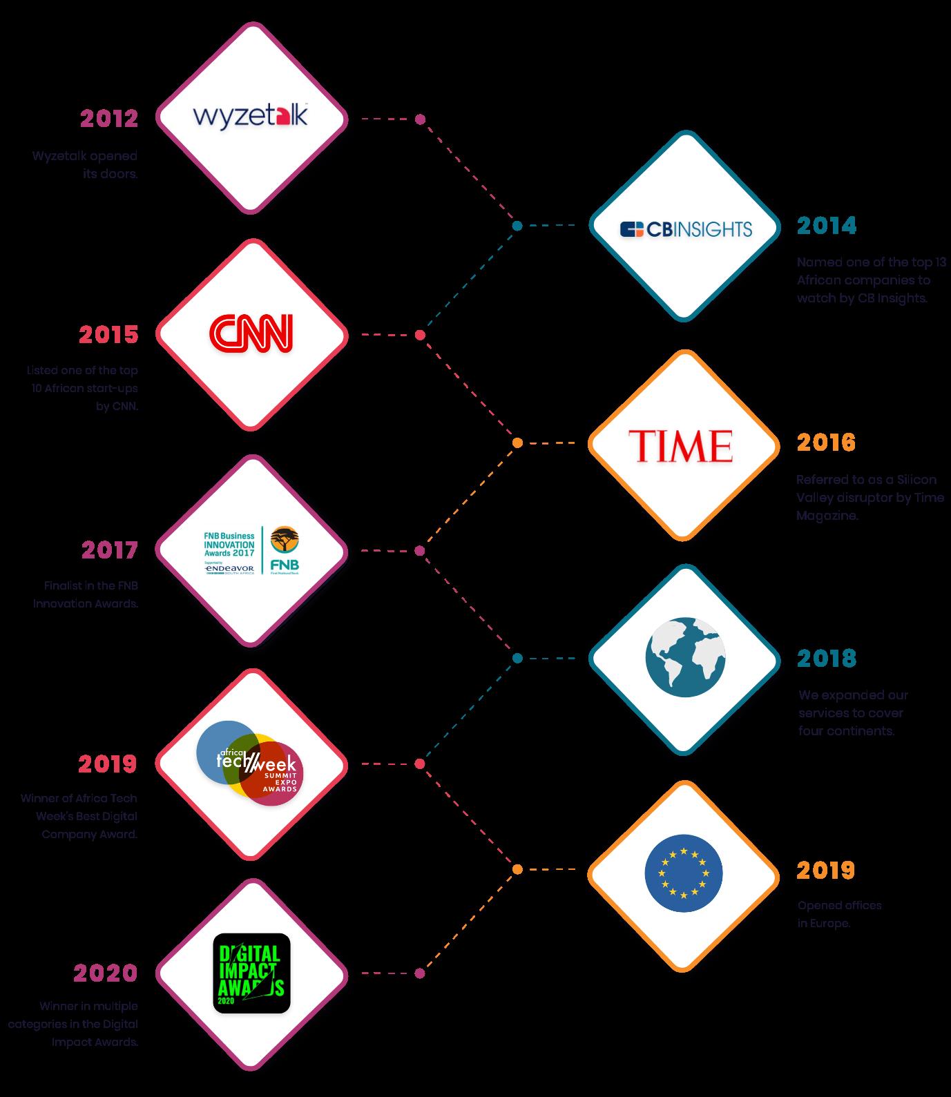 wyzetalk timeline