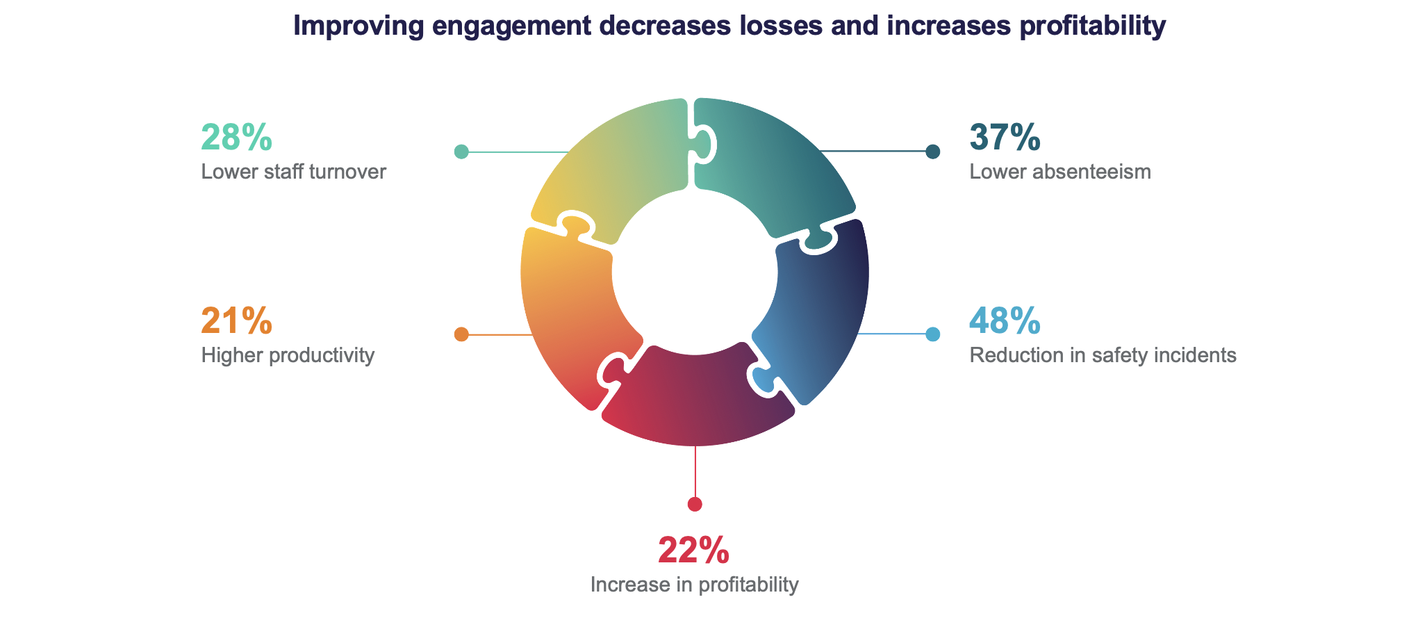 The impact of successful employee engagement