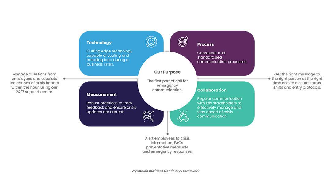 Wyzetalk's Business Continuity Framework