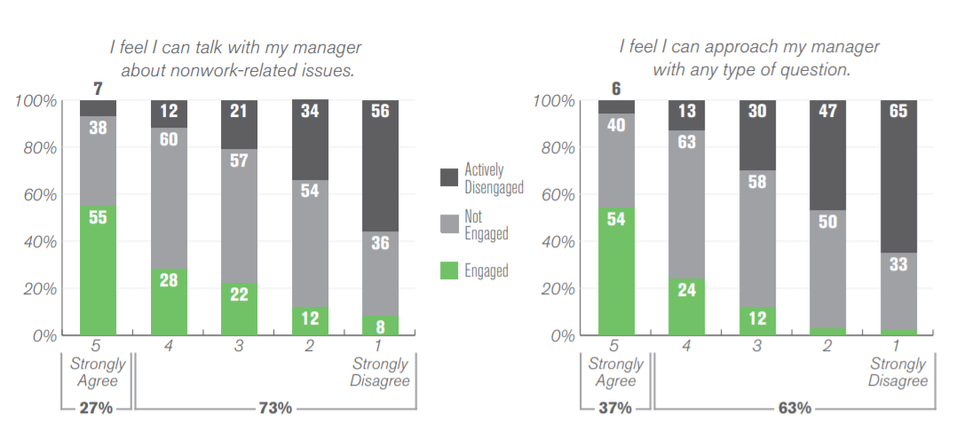 Gallup State of the American Manager Graphic