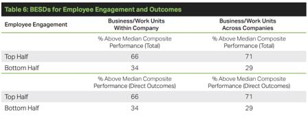 Gallups meta analysis around employee engagement in the workplace