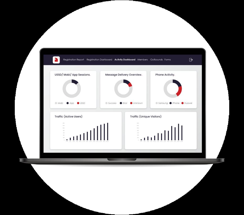 digital employee experience solution analytics dashboard